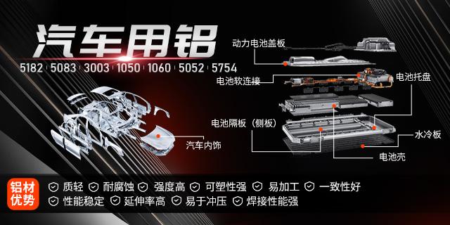 汽车用铝板