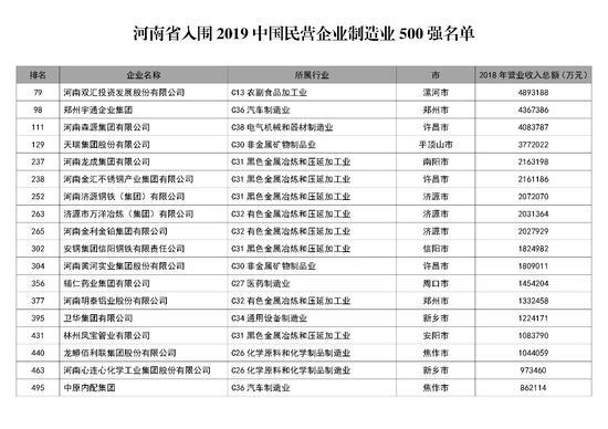明泰铝业荣获2019年中国民营企业制造业500强第377位