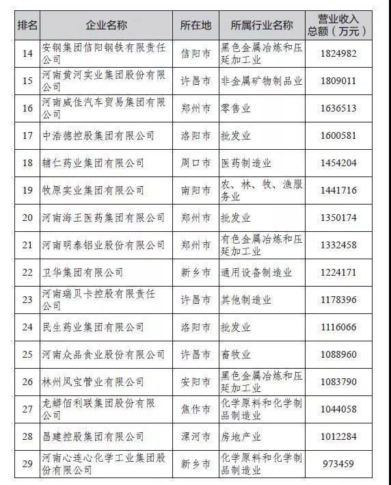 2019河南民企百强发布,明泰铝业再次荣登双百强榜单